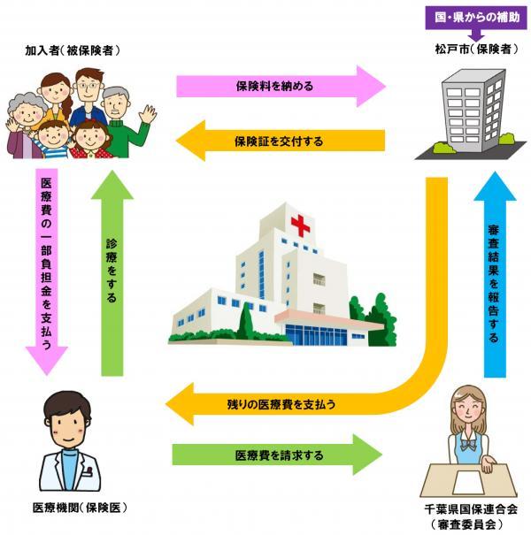 Bảo hiểm y tế tại Nhật Bản- Những thông tin không thể bỏ qua