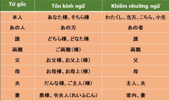 Trọn bộ kính ngữ trong tiếng Nhật - tiếng Nhật không khó